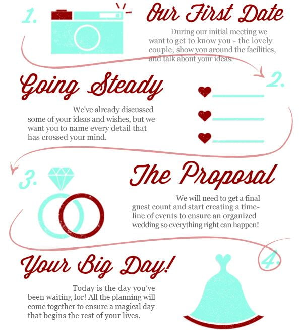 the wedding process